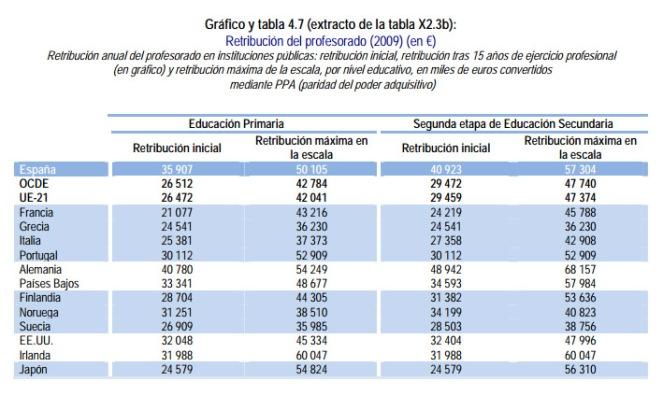 sueldo docentes